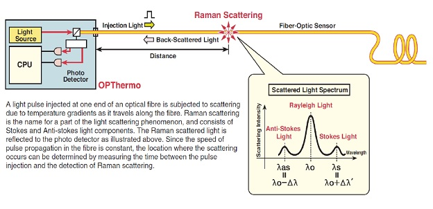 """Optical Fibre Thermal Sensing System """"OP THERMO""""2"""