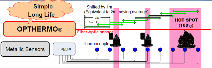 """Optical Fibre Thermal Sensing System """"OP THERMO""""3"""