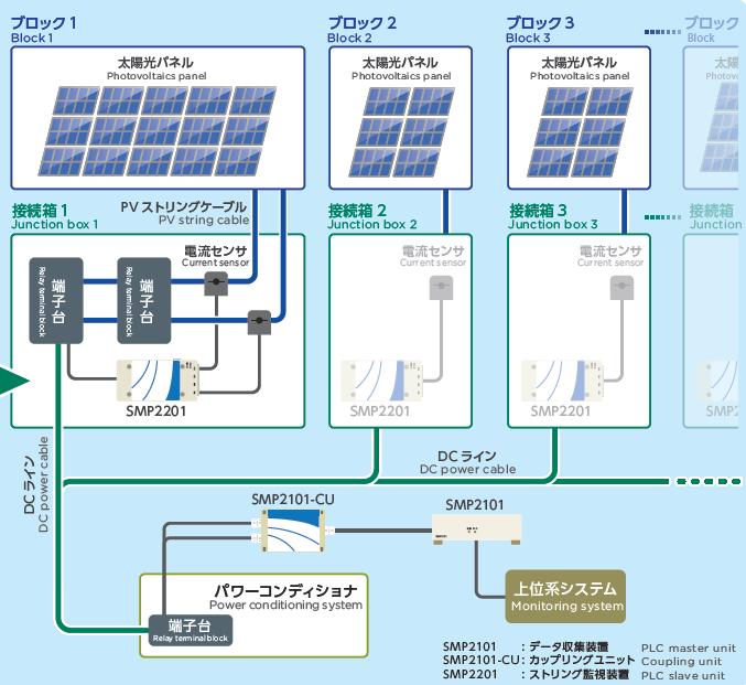 PLC Base string1