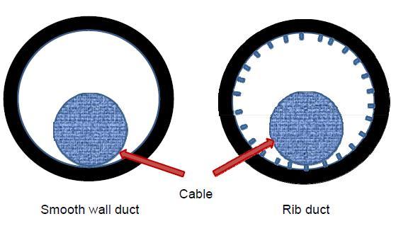 Smooth wall vs Rib
