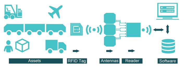 RFID TAG- Header