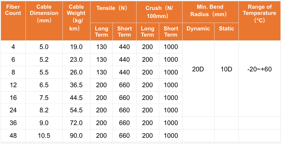 MULTI-FIBER DISTRIBUTION INDOOR CABLEⅠ-SJA009-2
