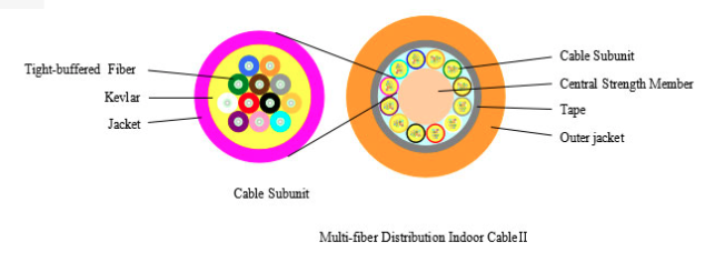 MULTI-FIBER DISTRIBUTION INDOOR CABLE Ⅱ-SJA010-1